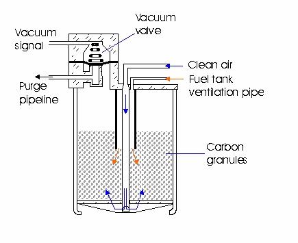 carbon canister solenoid valve purge valve test. Black Bedroom Furniture Sets. Home Design Ideas