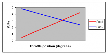 throttle position