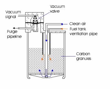 carbon canister solenoid valve vacuum