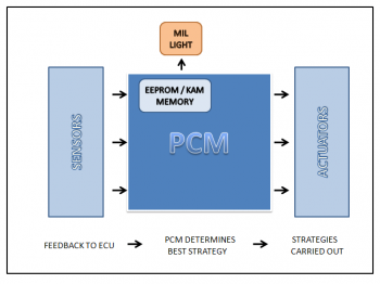 Engine management control