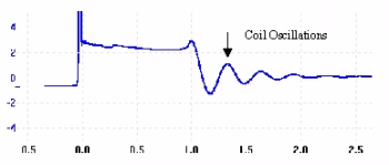 Coil Oscillations