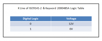 K-line ISO 9141 logic table