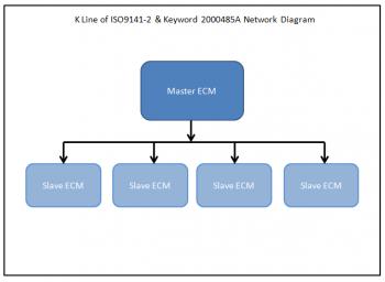 K-Line ISO 9141 Network