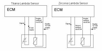 zirconia lamda sensor
