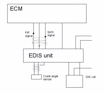 Basic Wiring Diagram for the EDIS system