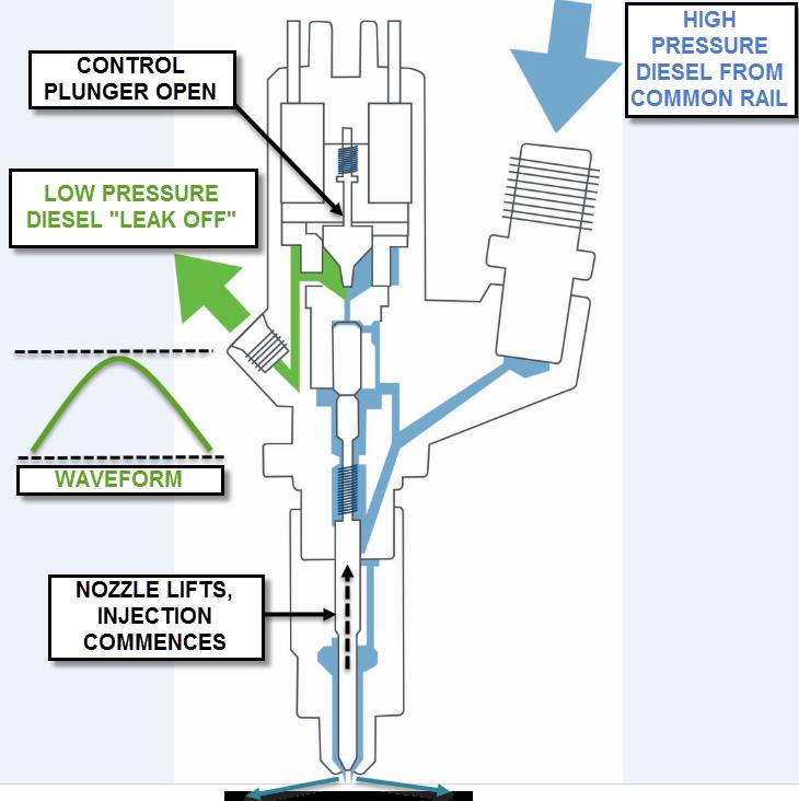 Back-leakage testing (spill testing)