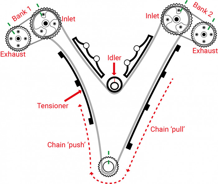 Drawing explaining how the camshaft deviation may happen.