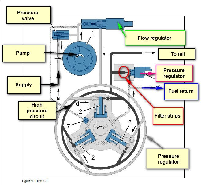 renault fuel pressure diagram rover fuel pressure diagram
