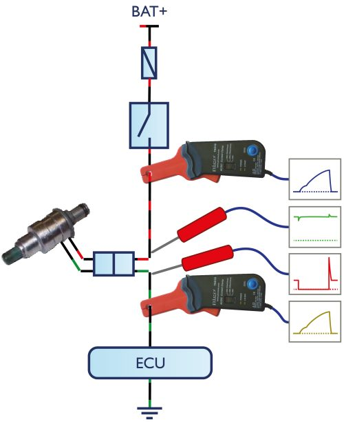 fusebox fig1 non intrusive fusebox diagnostics with picoscope how to test a fuse block at reclaimingppi.co