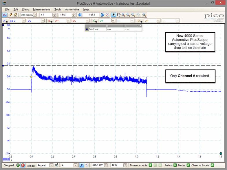 Test, PicoScope 4425