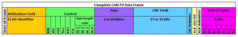 CAN FD frame structure